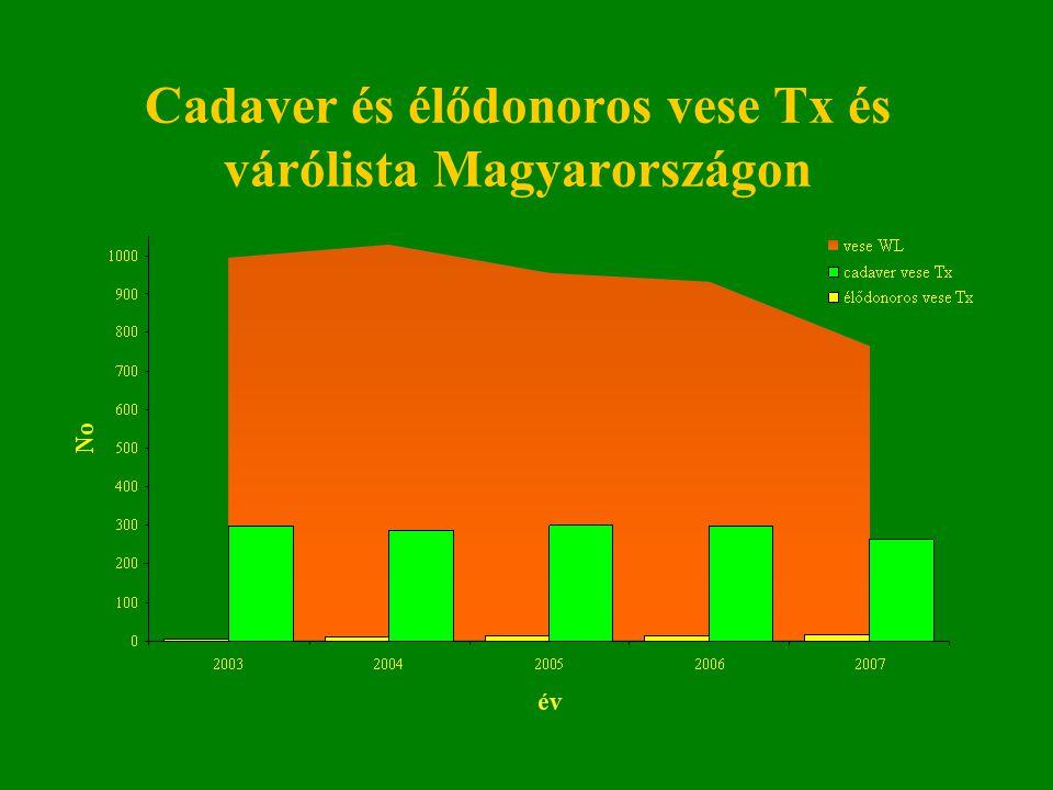 Cadaver és élődonoros vese Tx és várólista Magyarországon