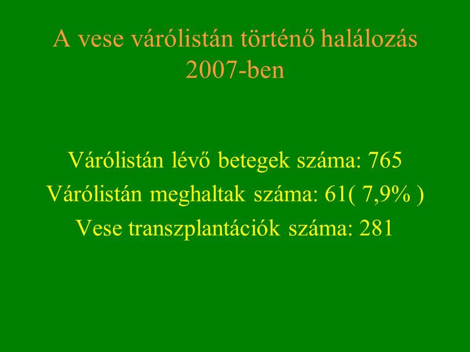 A vese várólistán történő halálozás 2007-ben