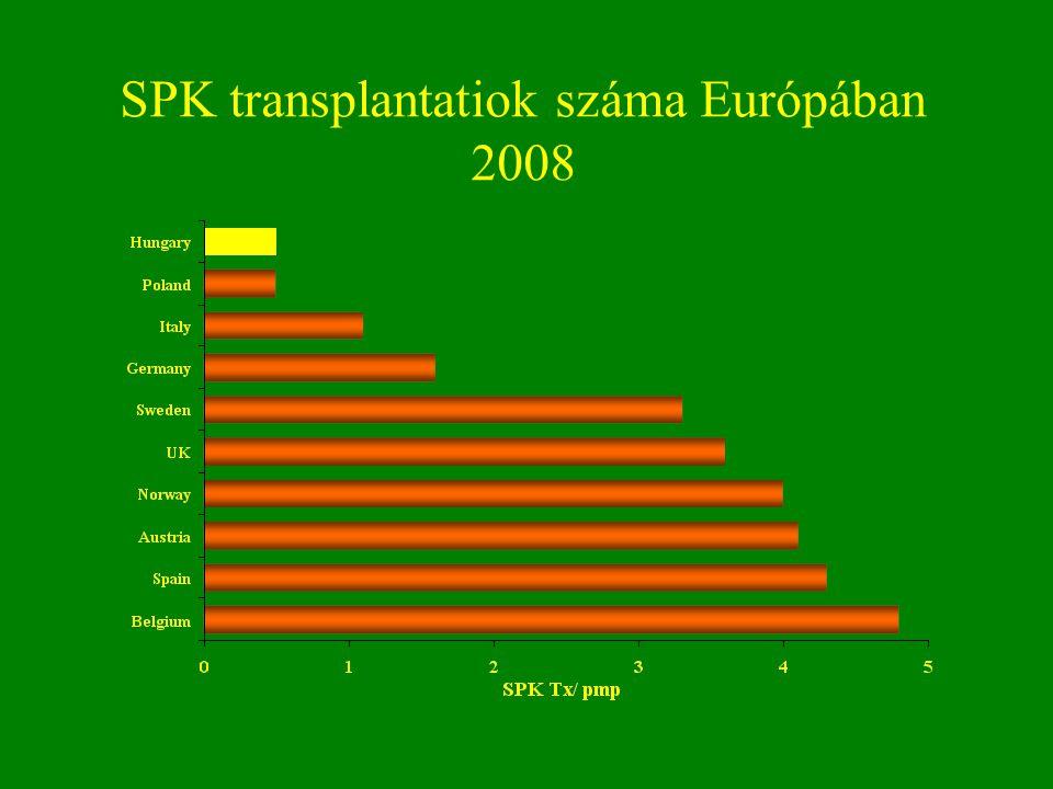 SPK transplantatiok száma Európában 2008