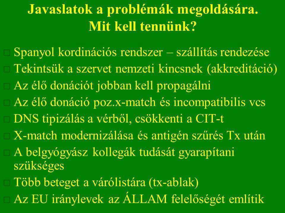 Javaslatok a problémák megoldására. Mit kell tennünk