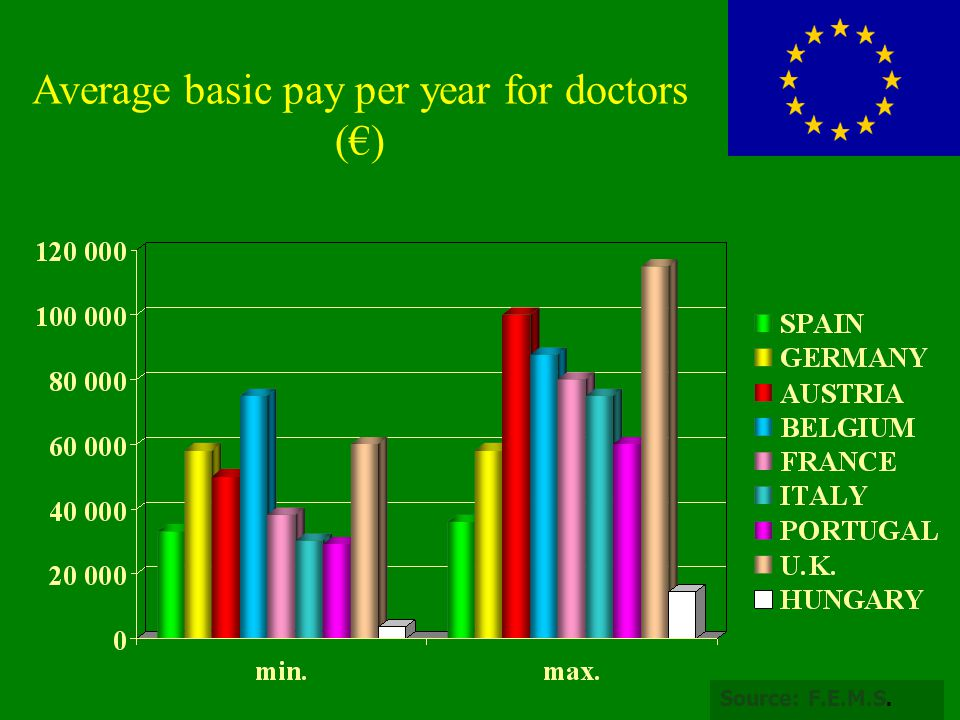 Average basic pay per year for doctors (€)