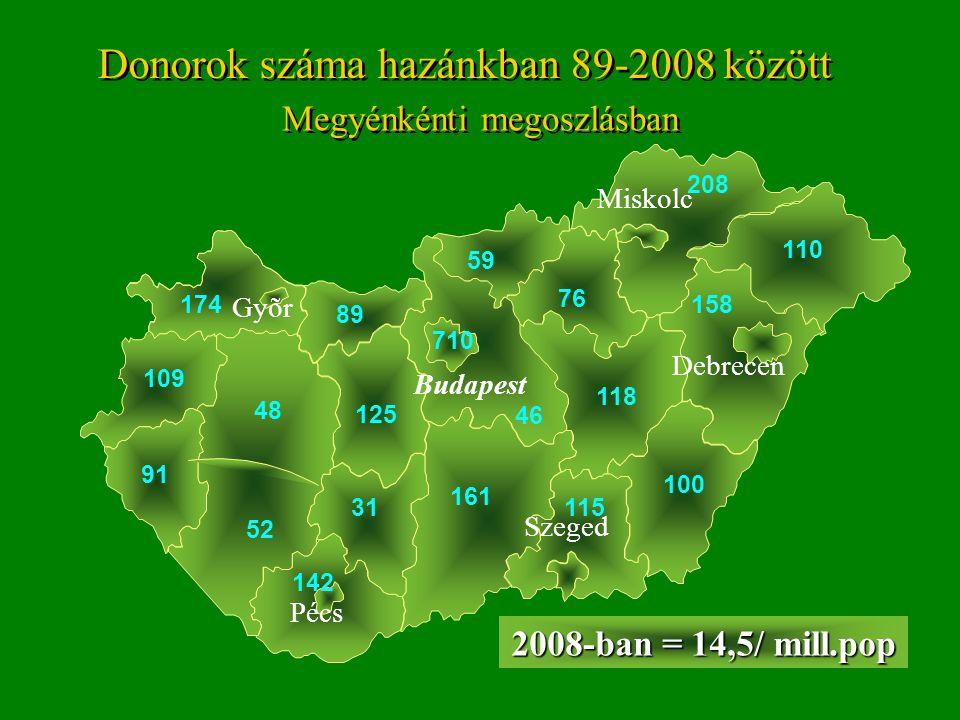 Donorok száma hazánkban 89-2008 között