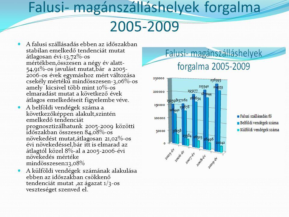 Falusi- magánszálláshelyek forgalma 2005-2009