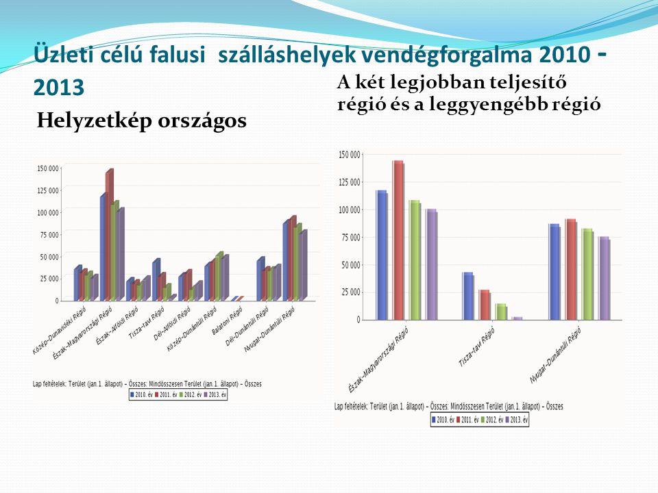 Üzleti célú falusi szálláshelyek vendégforgalma 2010 -2013