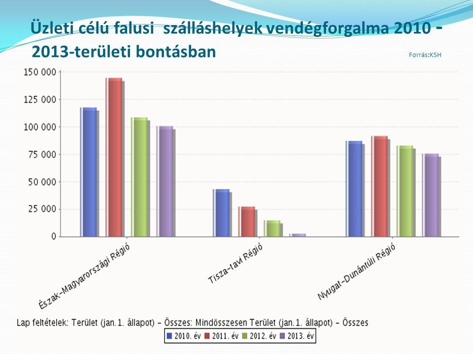 Üzleti célú falusi szálláshelyek vendégforgalma 2010 -2013-területi bontásban Forrás:KSH