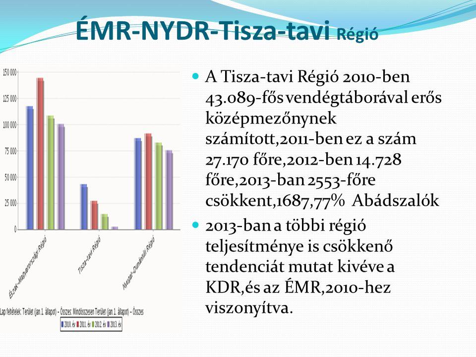 ÉMR-NYDR-Tisza-tavi Régió