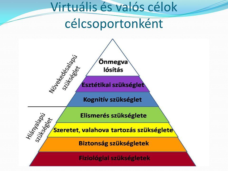 Virtuális és valós célok célcsoportonként