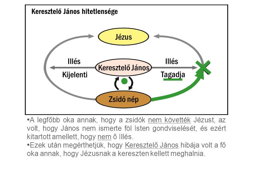 Jézus Illés Illés Keresztelő János Kijelenti Tagadja Zsidó nép