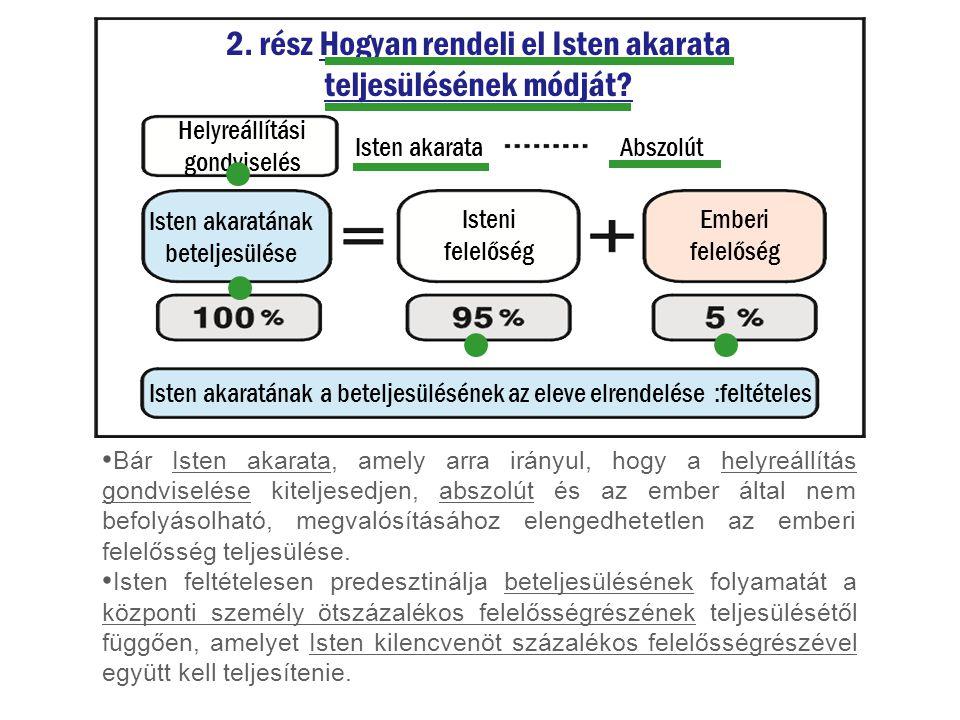 2. rész Hogyan rendeli el Isten akarata teljesülésének módját