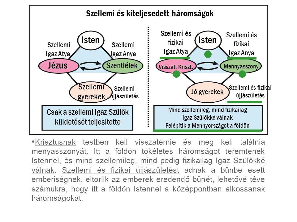 Isten Isten Jézus Szellemi és kiteljesedett háromságok Szentlélek