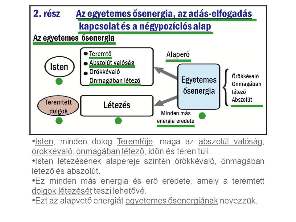 2. rész Az egyetemes ősenergia, az adás-elfogadás