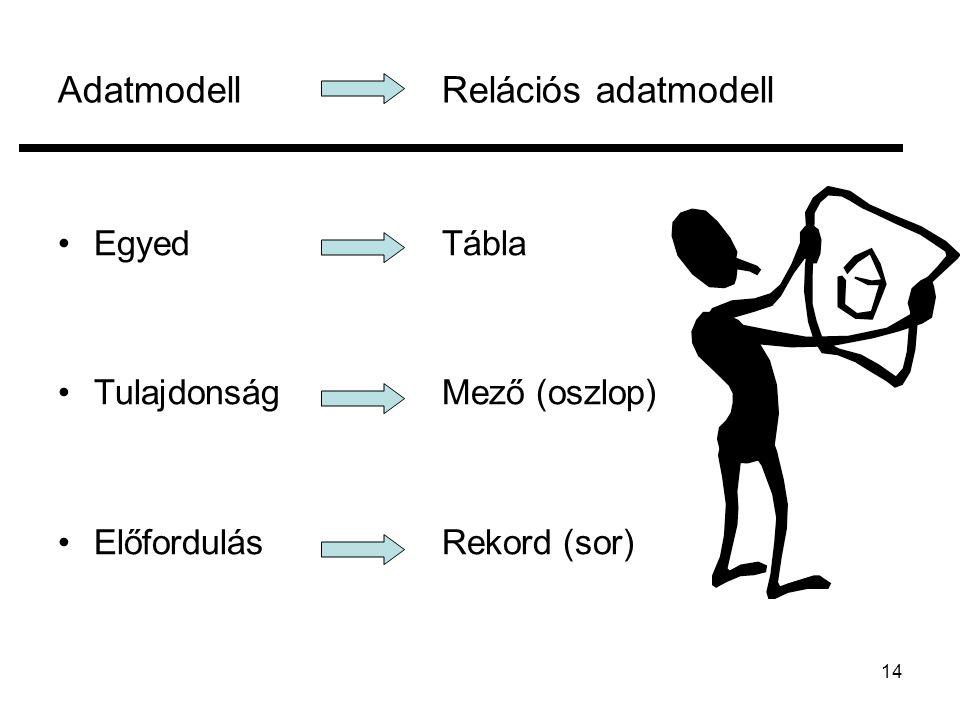 Adatmodell Relációs adatmodell