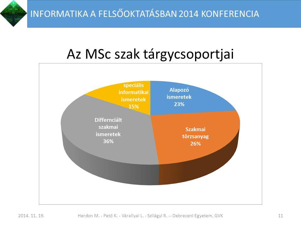 Az MSc szak tárgycsoportjai