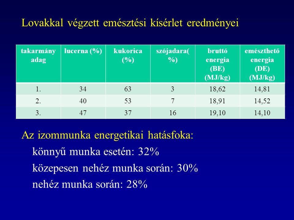 bruttó energia (BE) (MJ/kg) emészthető energia (DE) (MJ/kg)