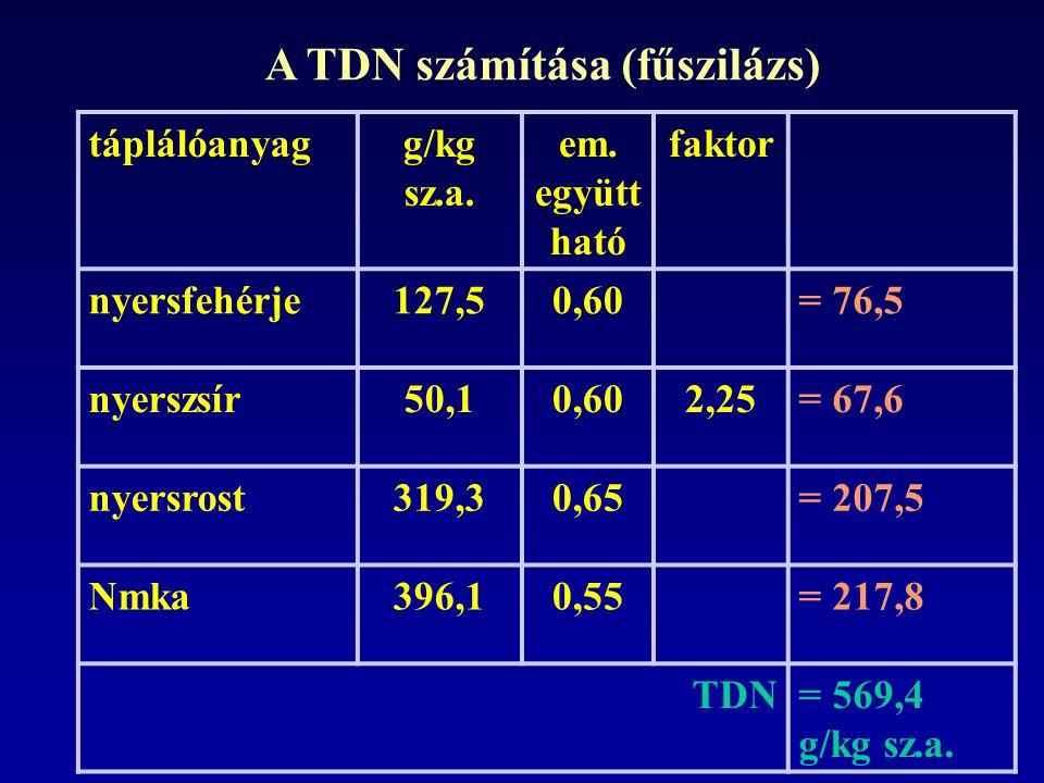 A TDN számítása (fűszilázs)