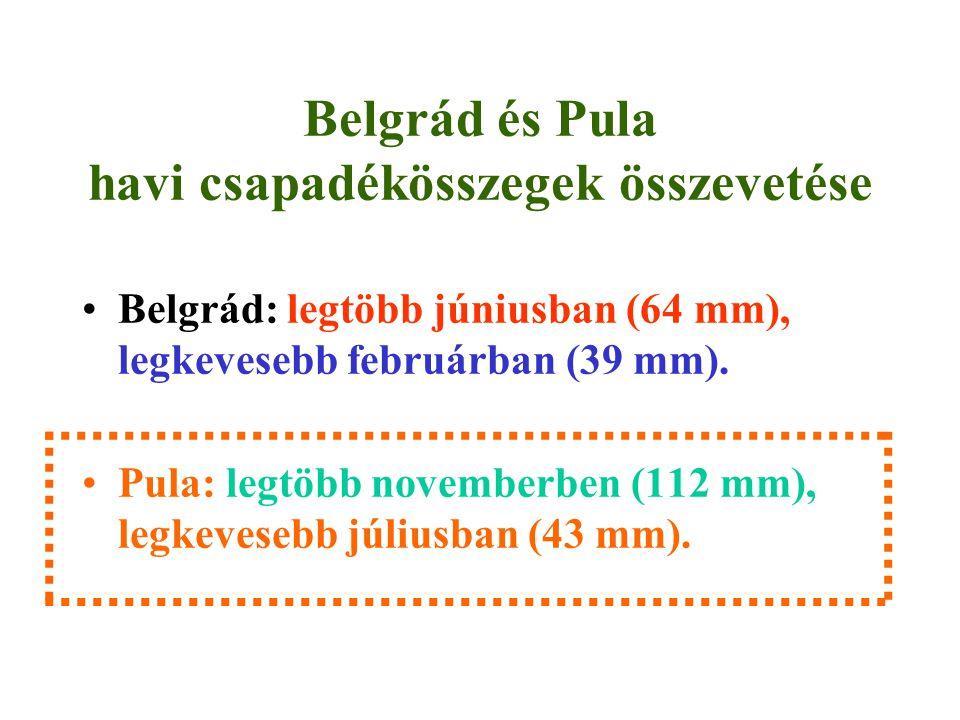 Belgrád és Pula havi csapadékösszegek összevetése