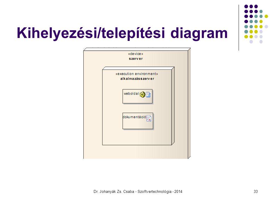Kihelyezési/telepítési diagram