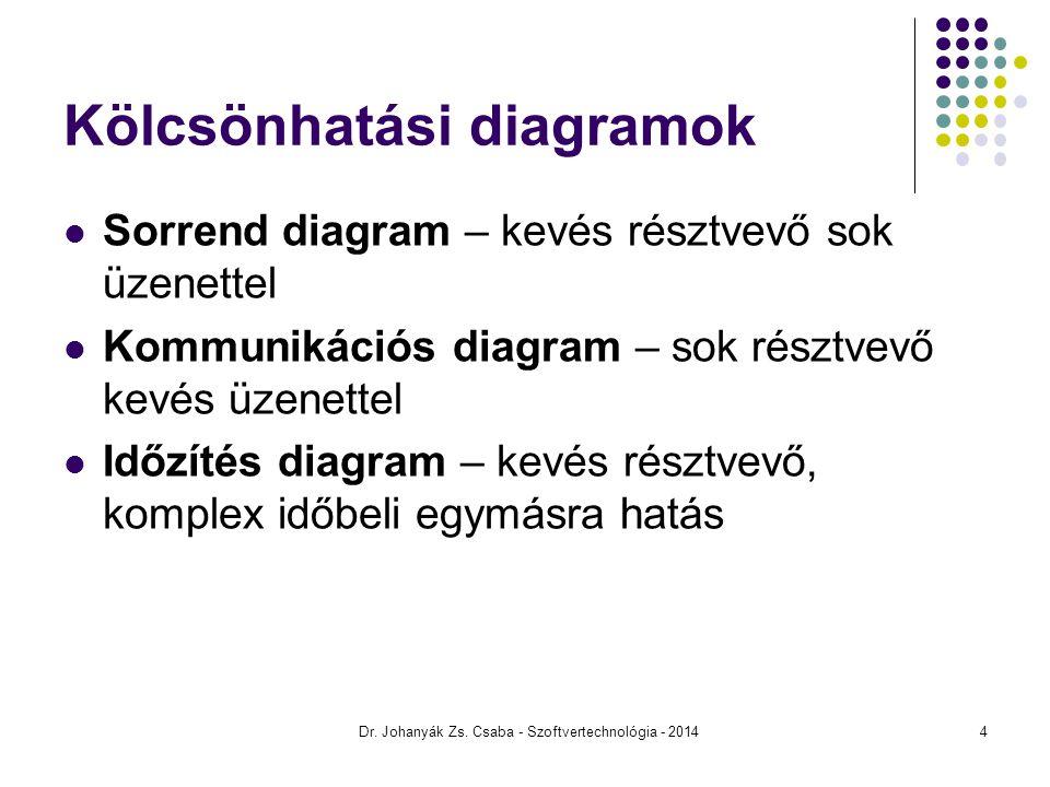 Kölcsönhatási diagramok