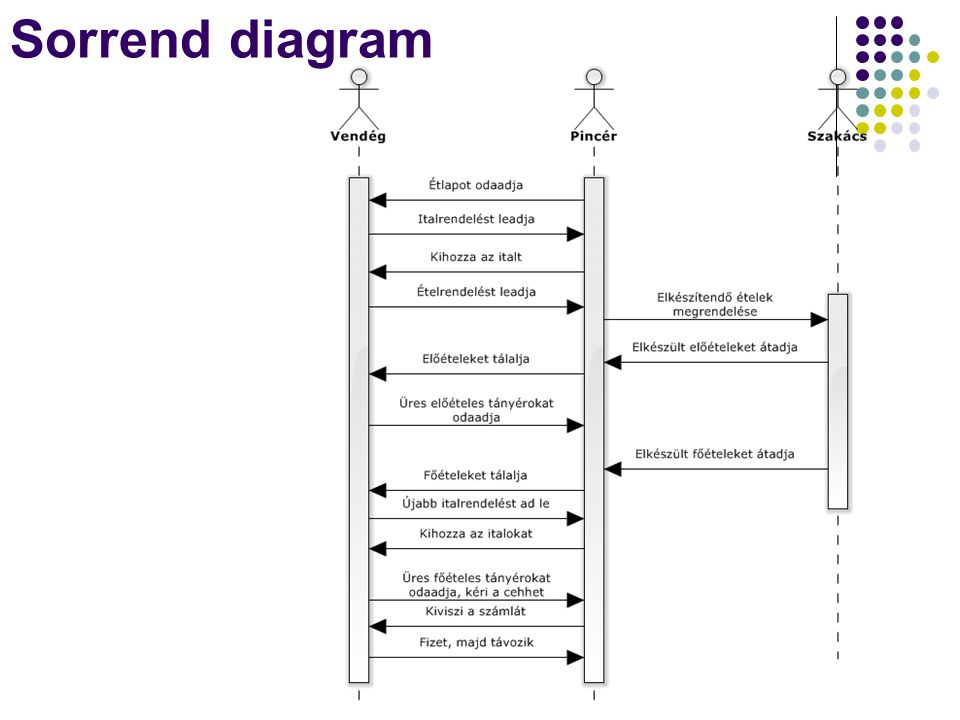 Sorrend diagram