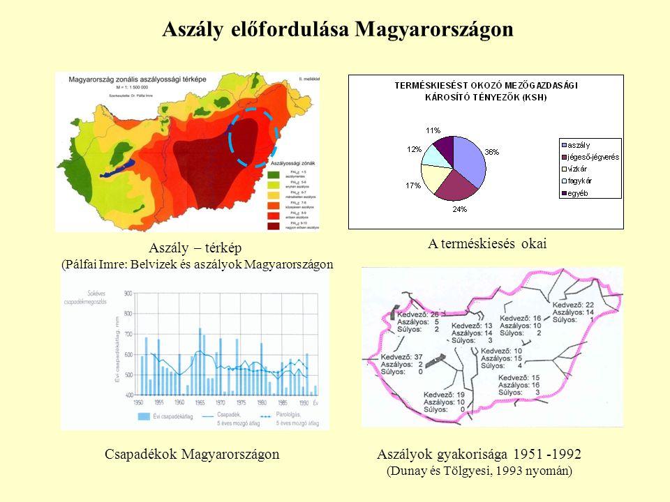 Aszály előfordulása Magyarországon