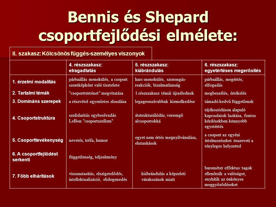 Bennis és Shepard csoportfejlődési elmélete: