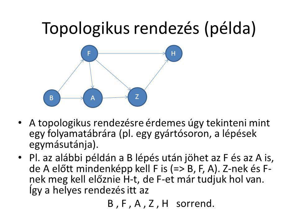 Topologikus rendezés (példa)