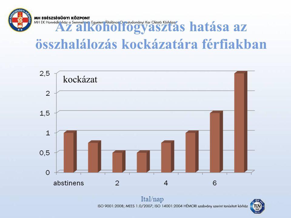 Az alkoholfogyasztás hatása az összhalálozás kockázatára férfiakban