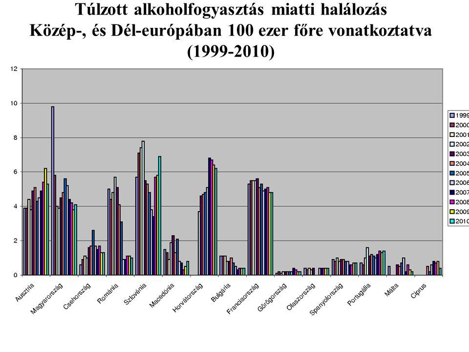 Túlzott alkoholfogyasztás miatti halálozás Közép-, és Dél-európában 100 ezer főre vonatkoztatva (1999-2010)