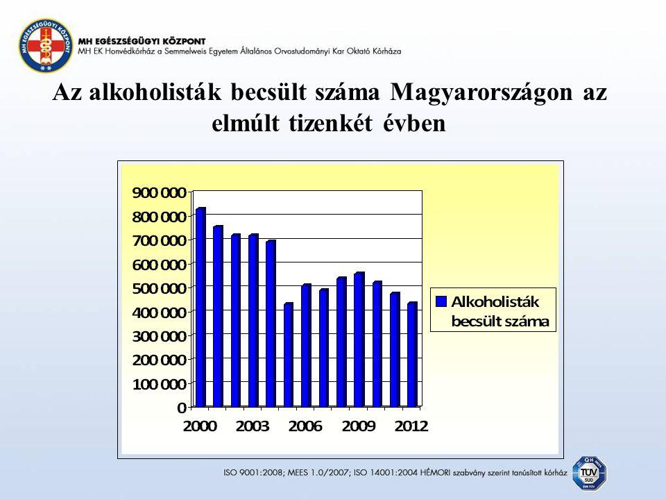 Az alkoholisták becsült száma Magyarországon az elmúlt tizenkét évben