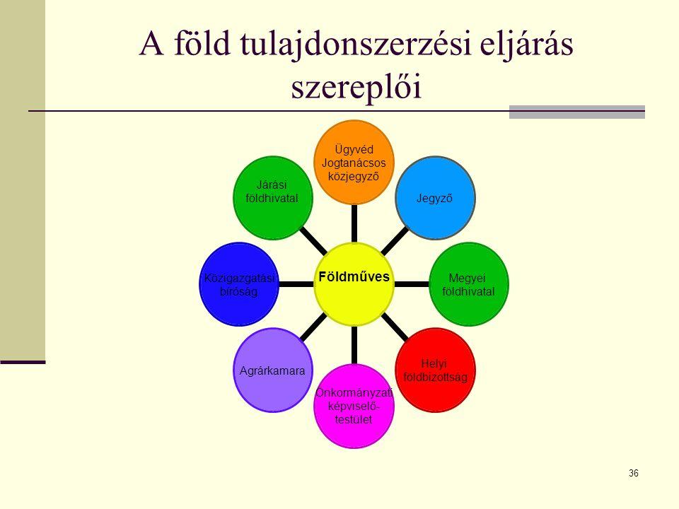 A föld tulajdonszerzési eljárás szereplői