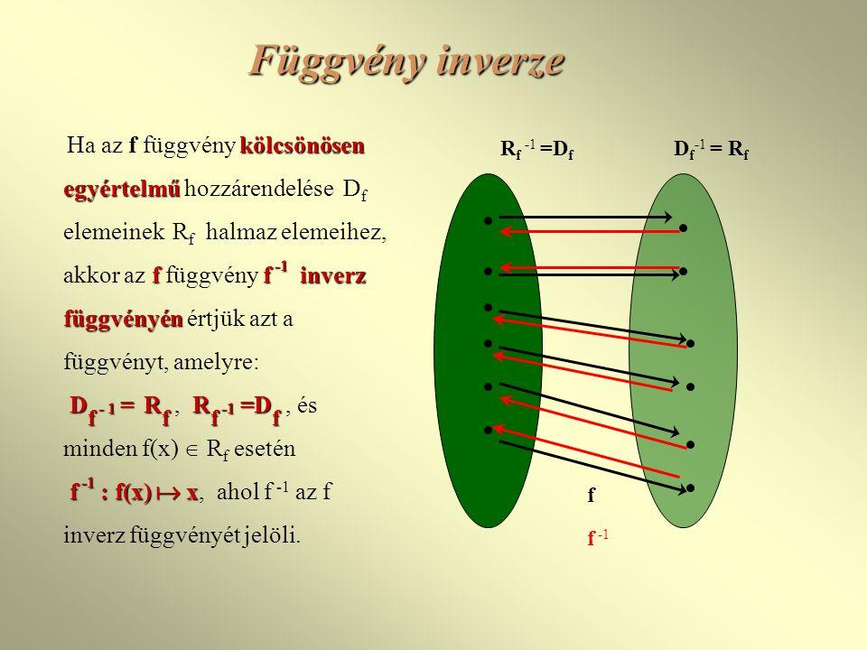 Függvény inverze