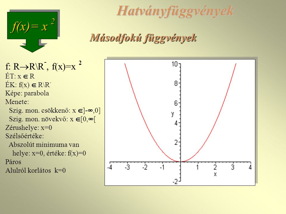 Hatványfüggvények f(x)= x 2 Másodfokú függvények f: RR\R-, f(x)=x 2
