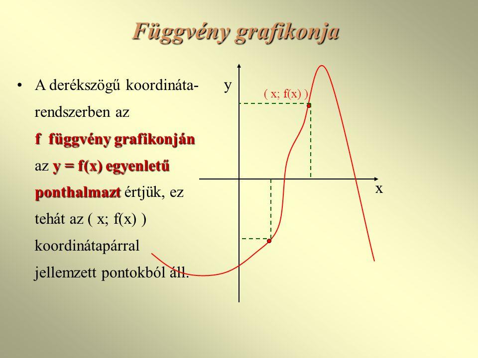 Függvény grafikonja