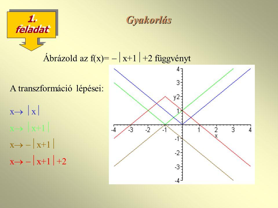 Ábrázold az f(x)= x+1+2 függvényt