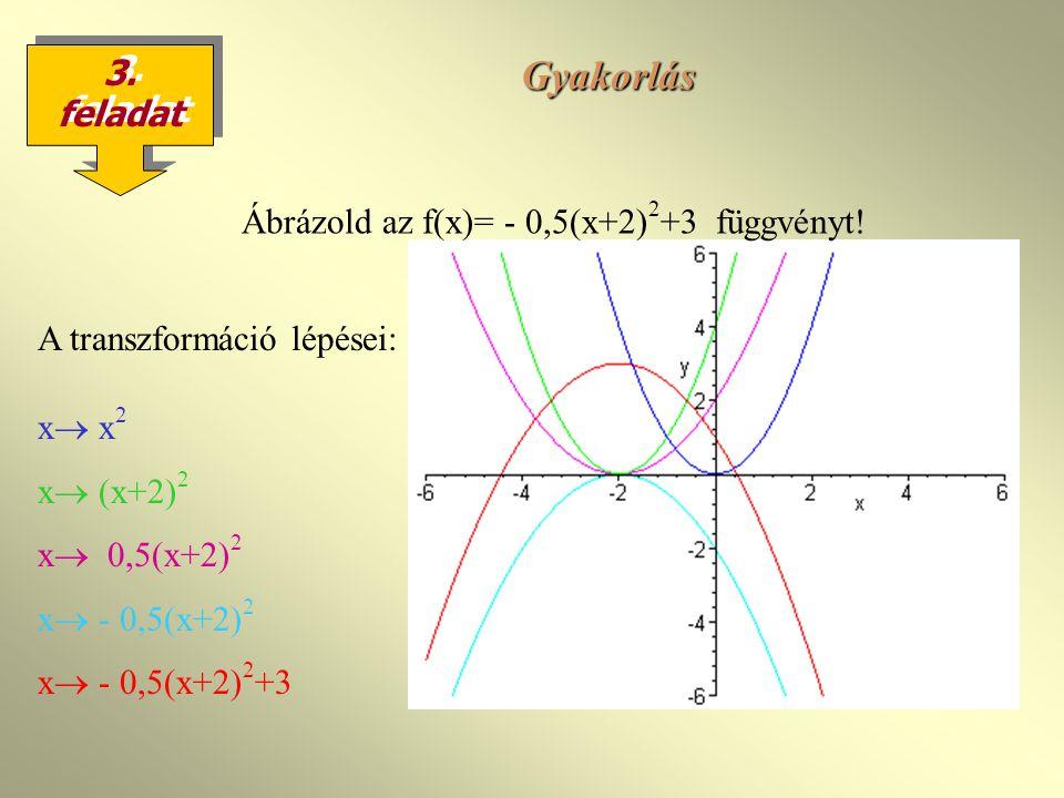 Gyakorlás 3. feladat Ábrázold az f(x)= - 0,5(x+2)2+3 függvényt!
