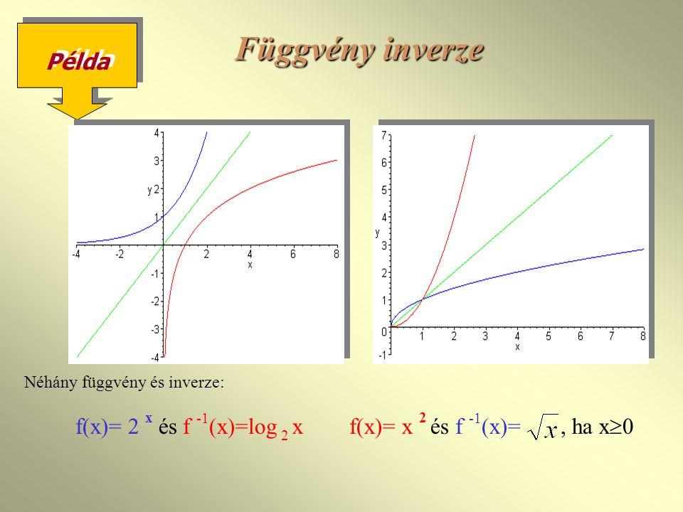 Függvény inverze Példa