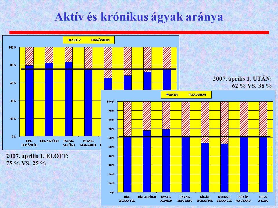 Aktív és krónikus ágyak aránya