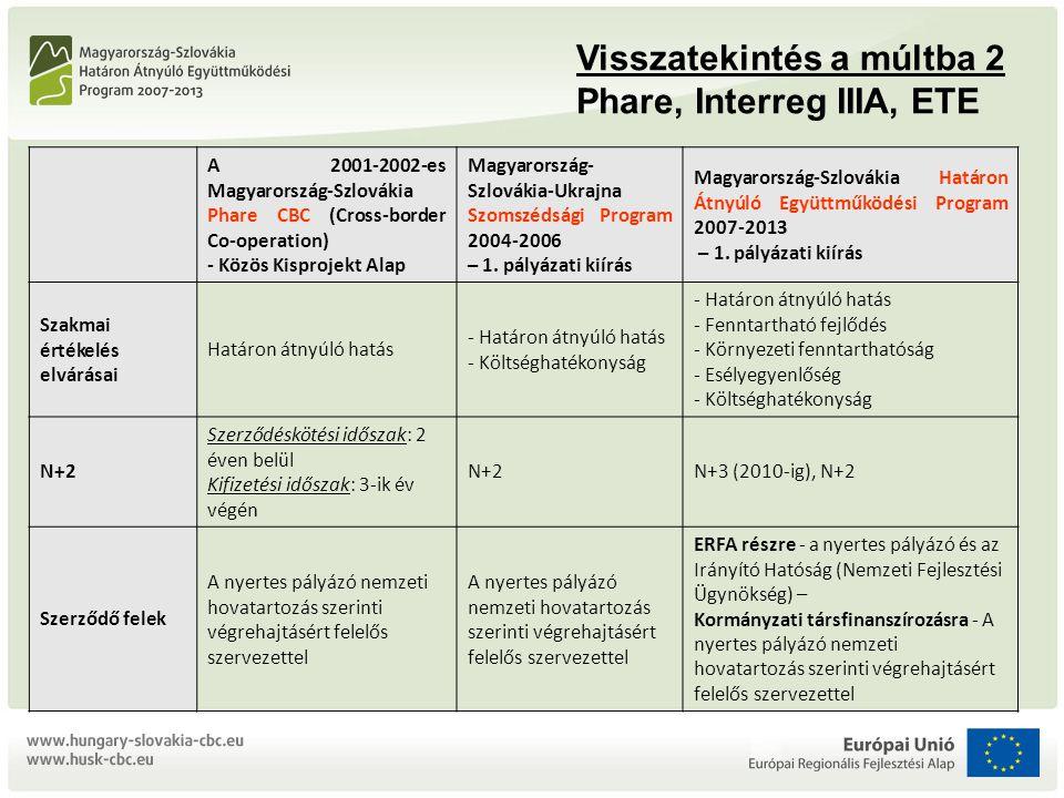 Visszatekintés a múltba 2 Phare, Interreg IIIA, ETE