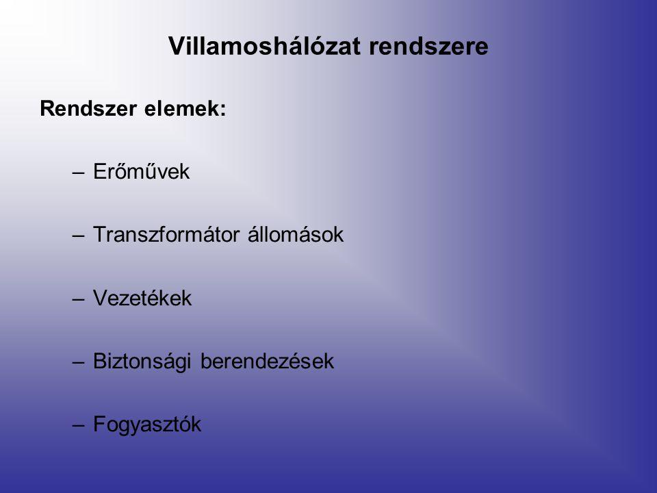 Villamoshálózat rendszere