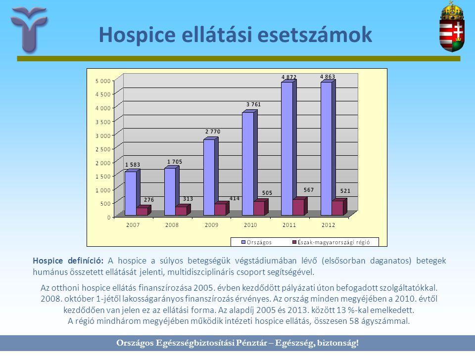 Hospice ellátási esetszámok