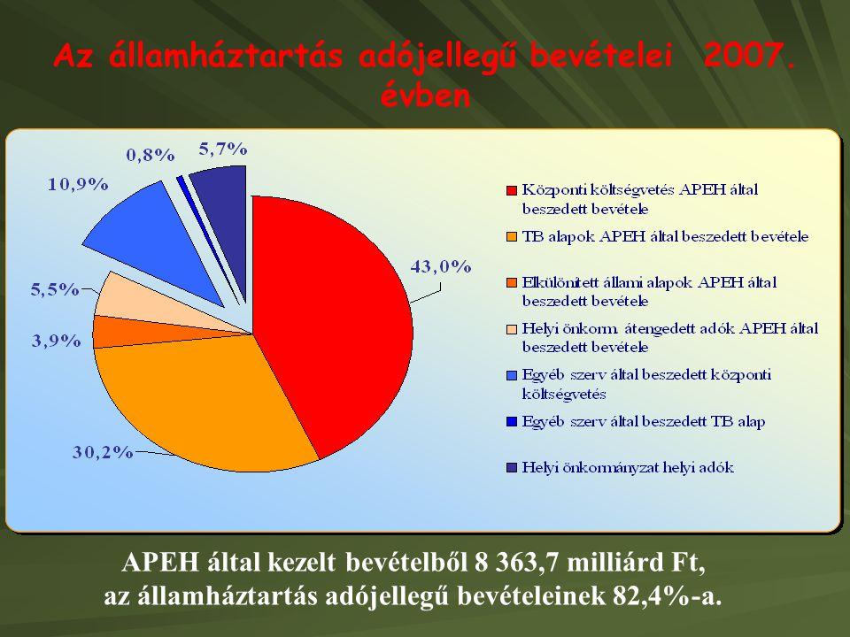 Az államháztartás adójellegű bevételei 2007. évben