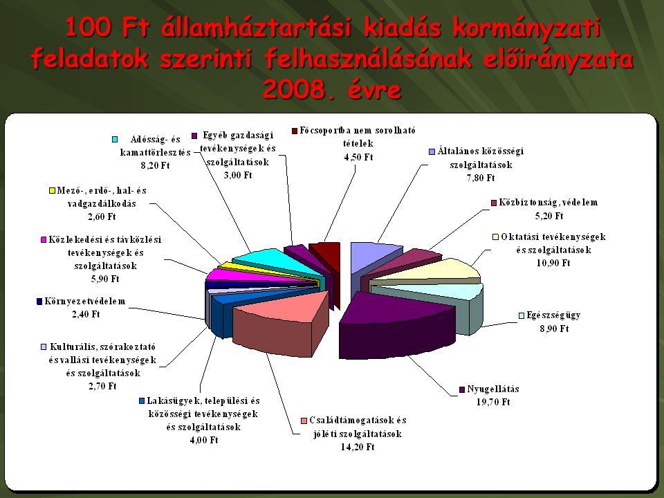 100 Ft államháztartási kiadás kormányzati feladatok szerinti felhasználásának előirányzata 2008.