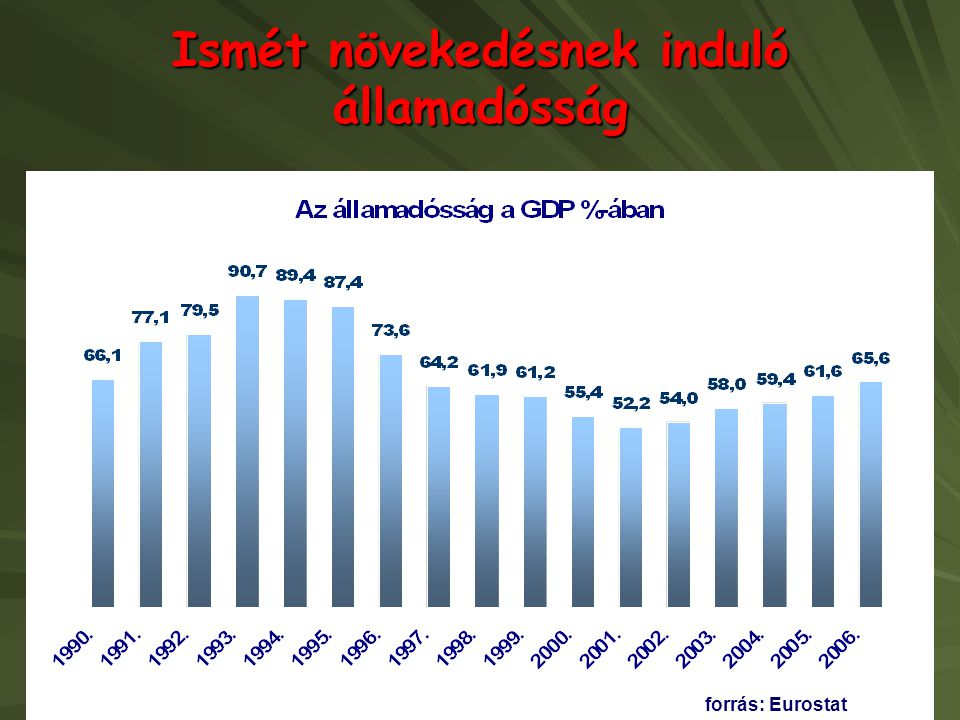 Ismét növekedésnek induló államadósság