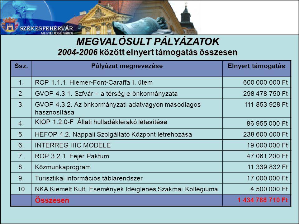 MEGVALÓSULT PÁLYÁZATOK 2004-2006 között elnyert támogatás összesen