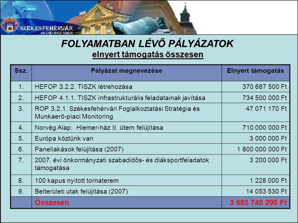 FOLYAMATBAN LÉVŐ PÁLYÁZATOK elnyert támogatás összesen