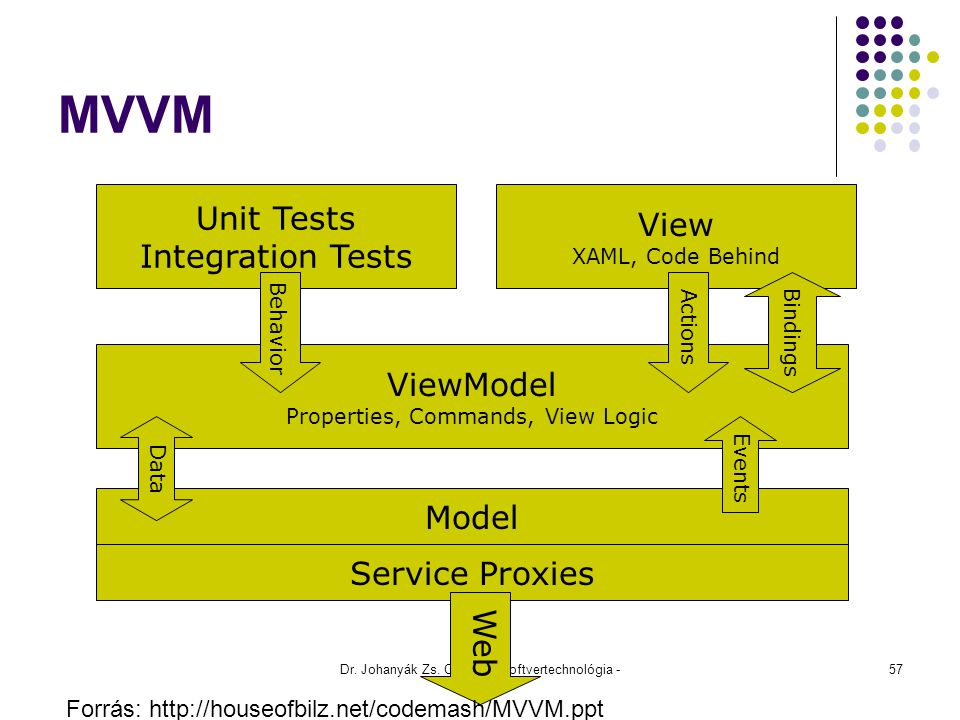 MVVM Unit Tests View Integration Tests ViewModel Model Service Proxies