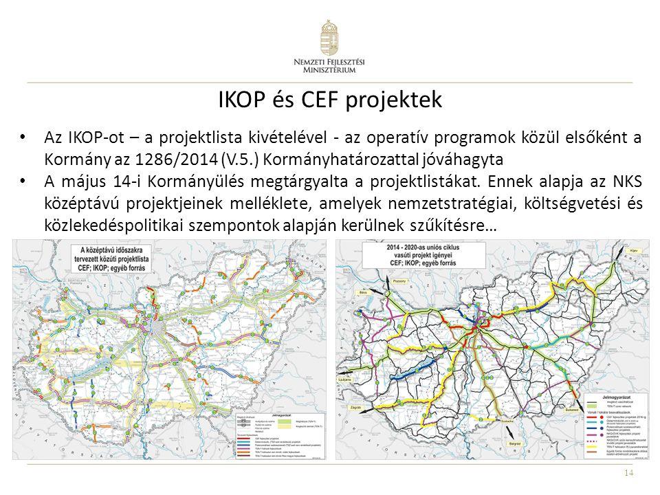 IKOP és CEF projektek