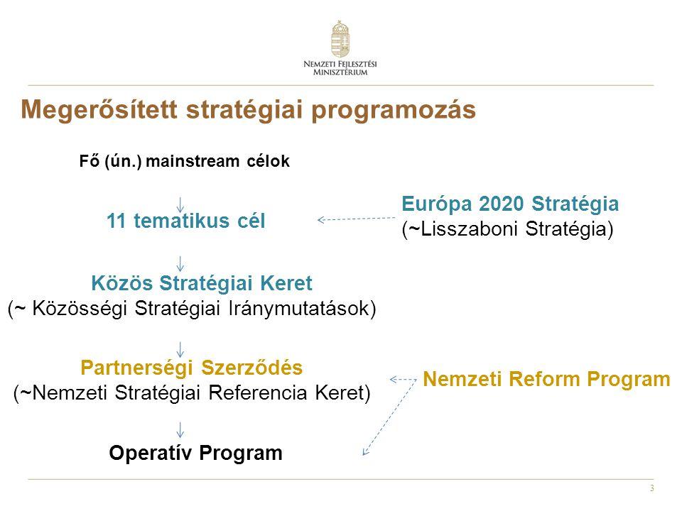 Megerősített stratégiai programozás