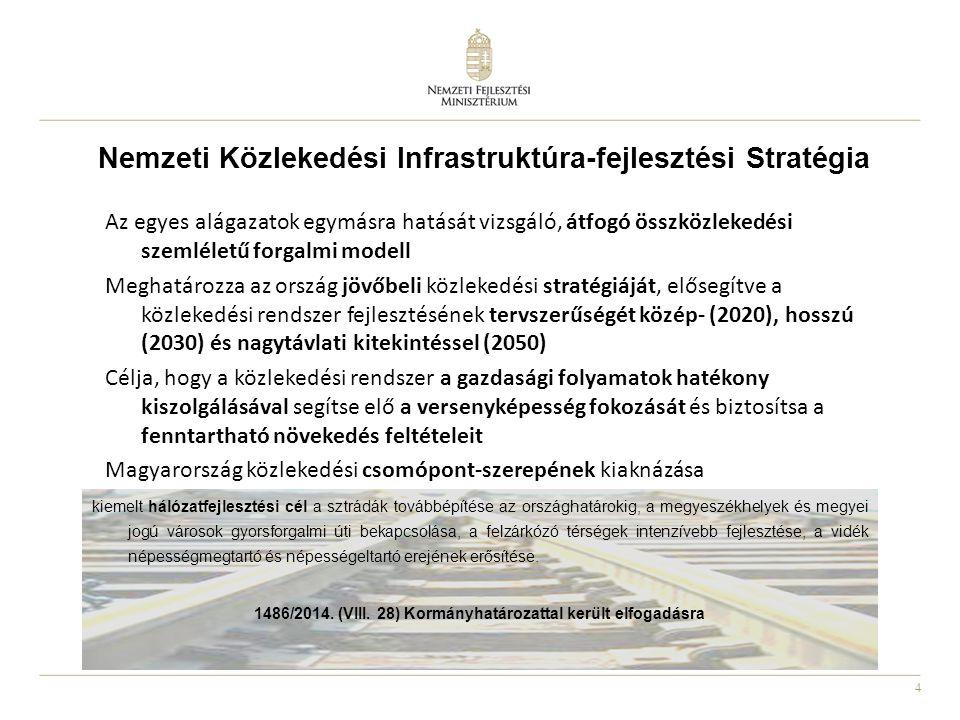 Nemzeti Közlekedési Infrastruktúra-fejlesztési Stratégia