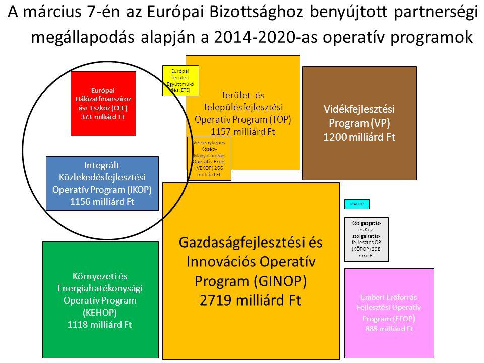 A március 7-én az Európai Bizottsághoz benyújtott partnerségi megállapodás alapján a 2014-2020-as operatív programok